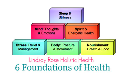 LRHH6FoundationsofHealth